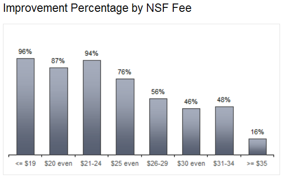 Improvement Percentage by NSF Fee Chart
