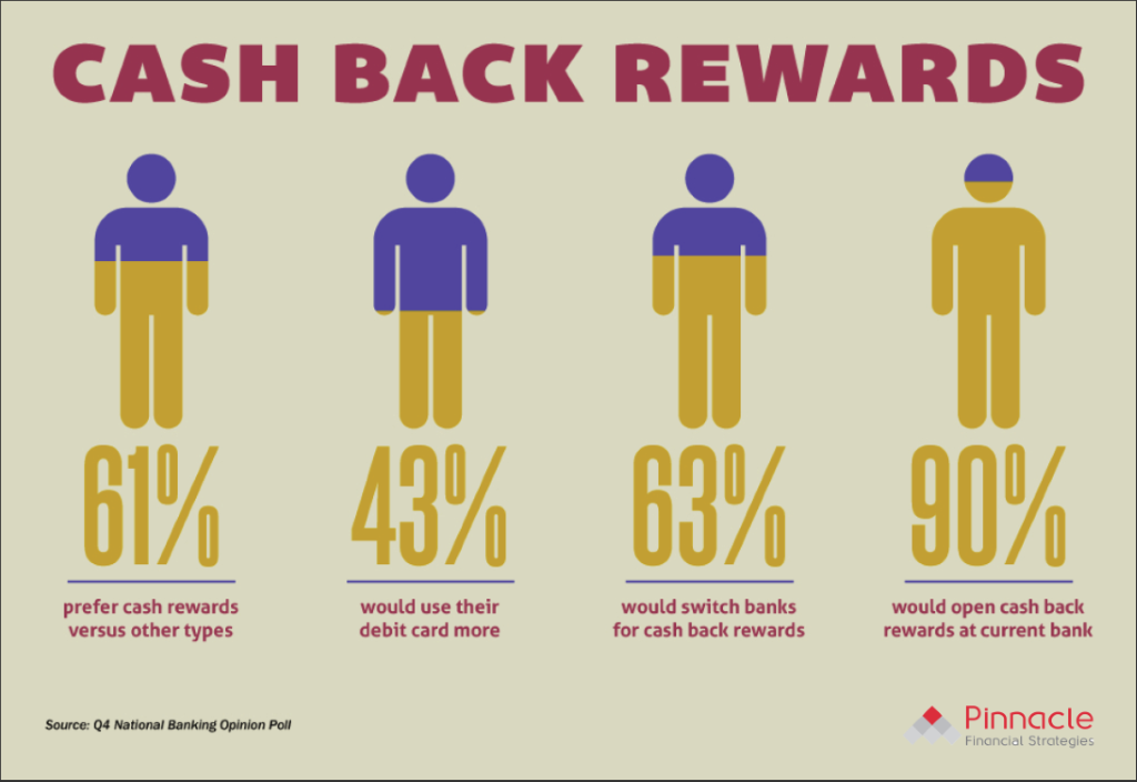 Cash Back Rewards Research Findings